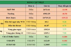 Cập nhật chứng khoán Mỹ, giá hàng hóa và USD phiên giao dịch ngày 29/12/2017