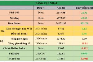 Cập nhật chứng khoán Mỹ, giá hàng hóa và USD phiên giao dịch ngày 30/11/2017