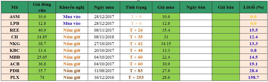 Danh mục đầu tư dm2912