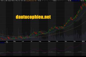 Cập nhật cổ phiếu GAS - Công bố KQKD vượt kỳ vọng