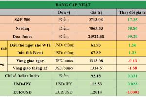 Cập nhật chứng khoán Mỹ, giá hàng hóa và USD phiên giao dịch ngày 03/01/2018