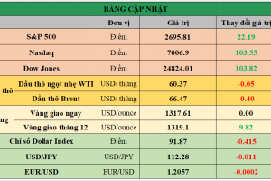 Cập nhật chứng khoán Mỹ, giá hàng hóa và USD phiên giao dịch ngày 02/01/2018