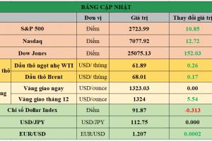 Cập nhật chứng khoán Mỹ, giá hàng hóa và USD phiên giao dịch ngày 04/01/2018