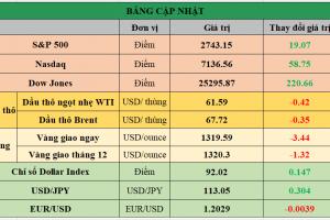 Cập nhật chứng khoán Mỹ, giá hàng hóa và USD phiên giao dịch ngày 05/01/2018