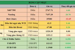 Cập nhật chứng khoán Mỹ, giá hàng hóa và USD phiên giao dịch ngày 08/01/2018