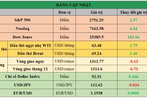 Cập nhật chứng khoán Mỹ, giá hàng hóa và USD phiên giao dịch ngày 09/01/2018