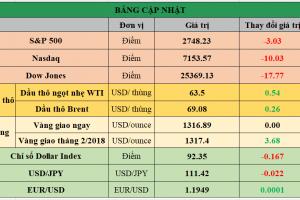Cập nhật chứng khoán Mỹ, giá hàng hóa và USD phiên giao dịch ngày 10/01/2018