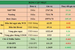 Cập nhật chứng khoán Mỹ, giá hàng hóa và USD phiên giao dịch ngày 11/01/2018