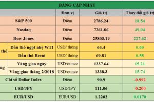Cập nhật chứng khoán Mỹ, giá hàng hóa và USD phiên giao dịch ngày 12/01/2018