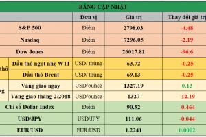 Cập nhật chứng khoán Mỹ, giá hàng hóa và USD phiên giao dịch ngày 18/01/2018