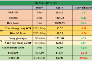 Cập nhật chứng khoán Mỹ, giá hàng hóa và USD phiên giao dịch ngày 19/01/2018