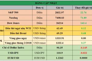 Cập nhật chứng khoán Mỹ, giá hàng hóa và USD phiên giao dịch ngày 22/01/2018