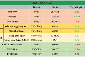 Cập nhật chứng khoán Mỹ, giá hàng hóa và USD phiên giao dịch ngày 23/01/2018