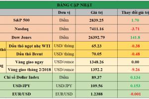 Cập nhật chứng khoán Mỹ, giá hàng hóa và USD phiên giao dịch ngày 25/01/2018