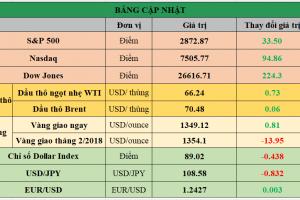 Cập nhật chứng khoán Mỹ, giá hàng hóa và USD phiên giao dịch ngày 26/01/2018