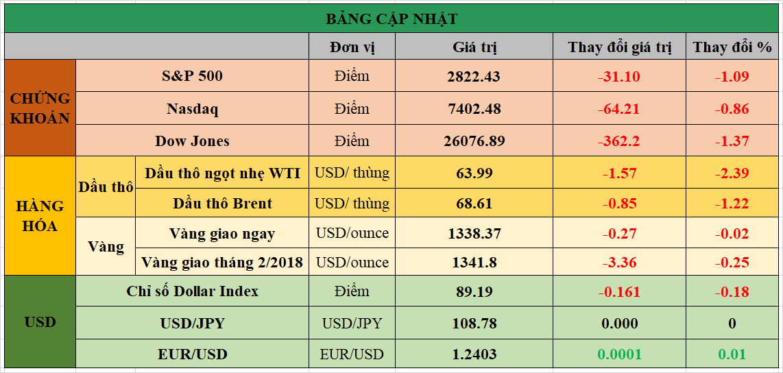 Bảng cập nhật tình hình thị trường thế giới. Nguồn: Bloomberg