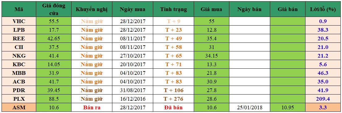 Danh mục đầu tư dm0102