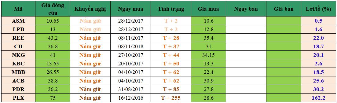Danh mục đầu tư dm0301