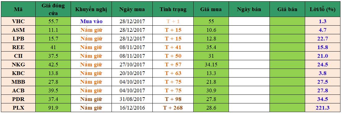 Danh mục đầu tư dm2201