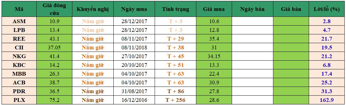 Danh mục đầu tư dm0401