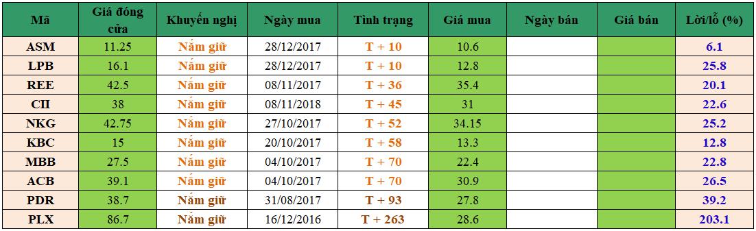 Danh mục đầu tư dm1501