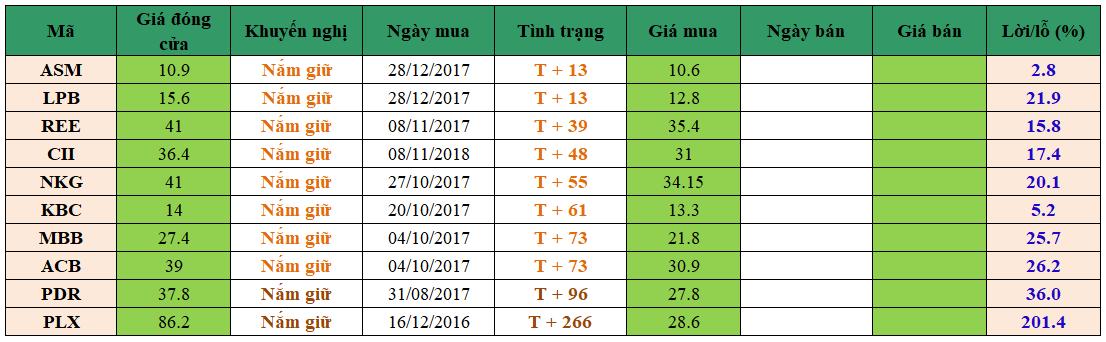 Danh mục đầu tư dm1801