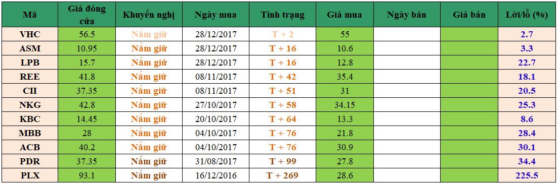 Danh mục đầu tư dm2301