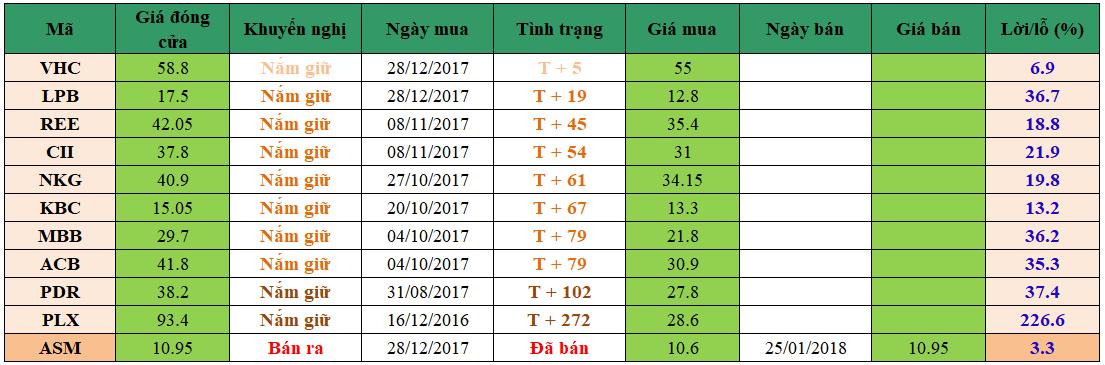 Danh mục đầu tư dm2601