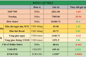 Cập nhật chứng khoán Mỹ, giá hàng hóa và USD phiên giao dịch ngày 01/02/2018