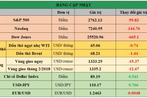 Cập nhật chứng khoán Mỹ, giá hàng hóa và USD phiên giao dịch ngày 02/02/2018