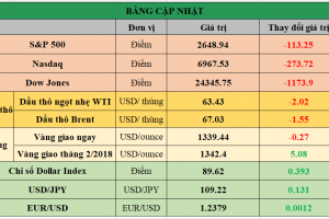 Cập nhật chứng khoán Mỹ, giá hàng hóa và USD phiên giao dịch ngày 05/02/2018