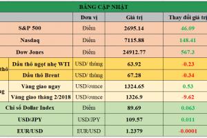 Cập nhật chứng khoán Mỹ, giá hàng hóa và USD phiên giao dịch ngày 06/02/2018