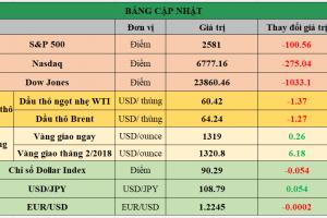 Cập nhật chứng khoán Mỹ, giá hàng hóa và USD phiên giao dịch ngày 08/02/2018