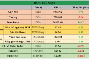 Cập nhật chứng khoán Mỹ, giá hàng hóa và USD phiên giao dịch ngày 22/02/2018