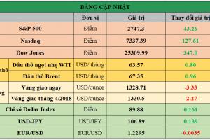 Cập nhật chứng khoán Mỹ, giá hàng hóa và USD phiên giao dịch ngày 23/02/2018