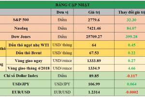 Cập nhật chứng khoán Mỹ, giá hàng hóa và USD phiên giao dịch ngày 26/02/2018