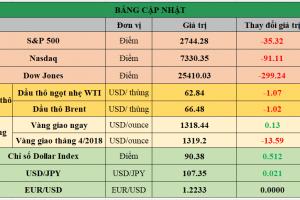 Cập nhật chứng khoán Mỹ, giá hàng hóa và USD phiên giao dịch ngày 27/02/2018