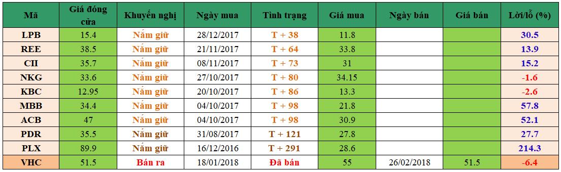 Danh mục đầu tư dm0103