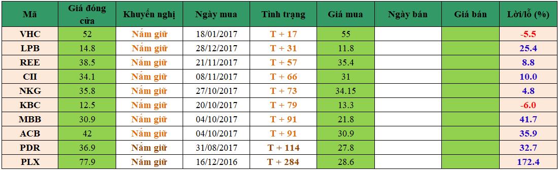 Danh mục đầu tư dm1302