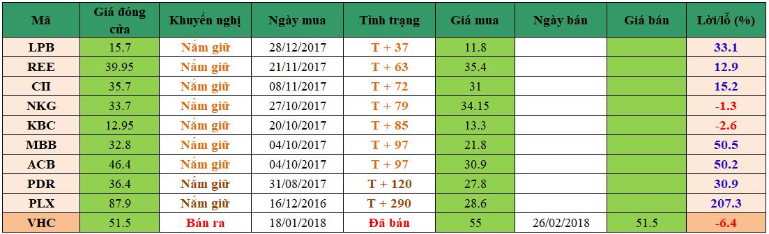 Danh mục đầu tư dm2802