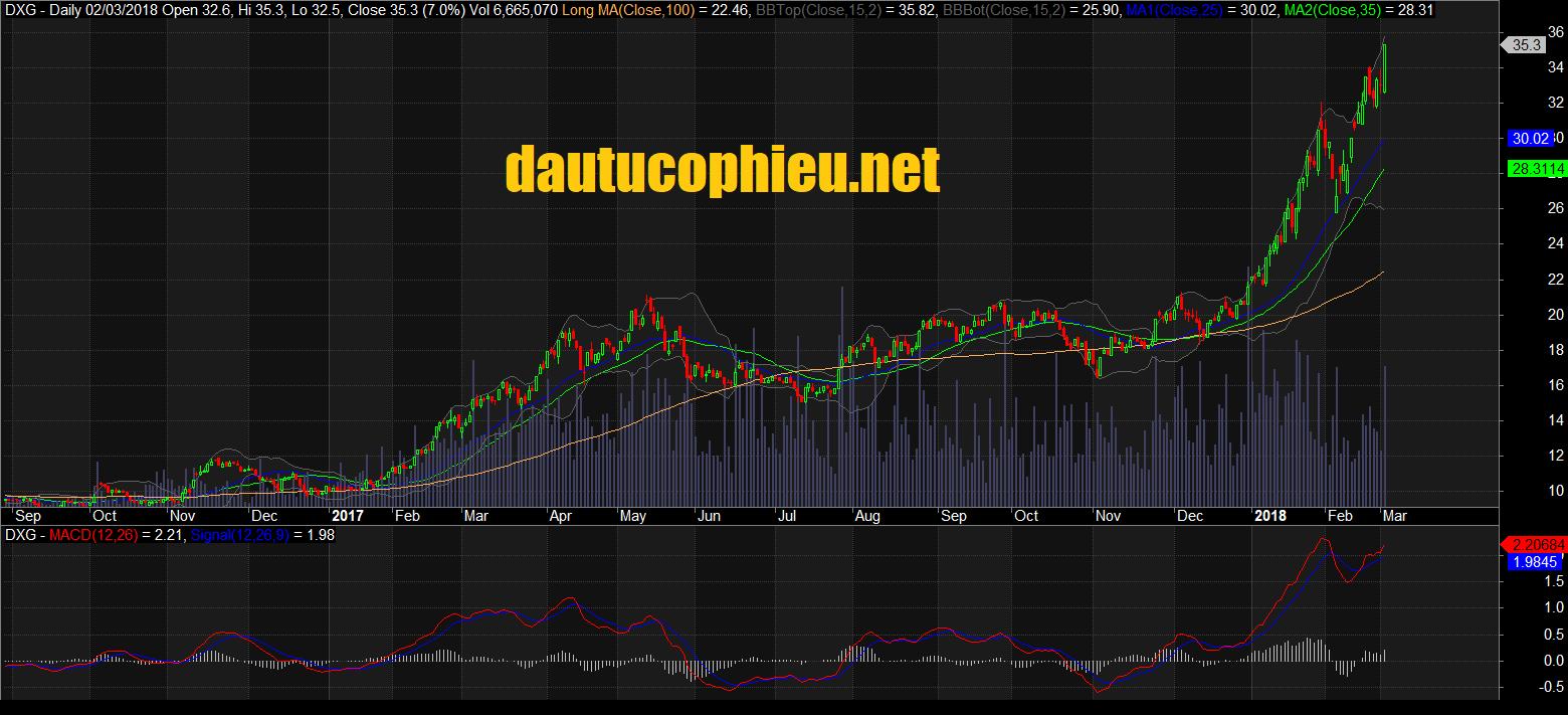 Cập nhật cổ phiếu DXG - Đặt kế hoạch kinh doanh đầy tham vọng