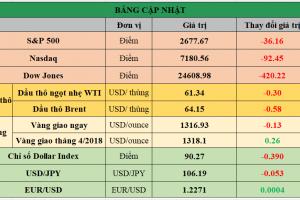 Cập nhật chứng khoán Mỹ, giá hàng hóa và USD phiên giao dịch ngày 01/03/2018