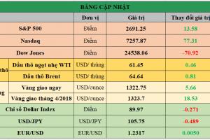Cập nhật chứng khoán Mỹ, giá hàng hóa và USD phiên giao dịch ngày 02/03/2018
