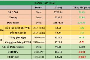 Cập nhật chứng khoán Mỹ, giá hàng hóa và USD phiên giao dịch ngày 05/03/2018