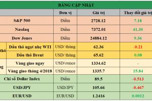 Cập nhật chứng khoán Mỹ, giá hàng hóa và USD phiên giao dịch ngày 06/03/2018