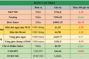 Cập nhật chứng khoán Mỹ, giá hàng hóa và USD phiên giao dịch ngày 07/03/2018