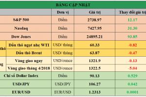 Cập nhật chứng khoán Mỹ, giá hàng hóa và USD phiên giao dịch ngày 08/03/2018