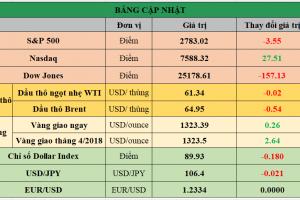 Cập nhật chứng khoán Mỹ, giá hàng hóa và USD phiên giao dịch ngày 12/03/2018