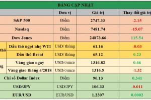Cập nhật chứng khoán Mỹ, giá hàng hóa và USD phiên giao dịch ngày 15/03/2018