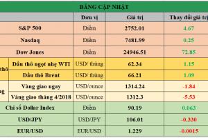 Cập nhật chứng khoán Mỹ, giá hàng hóa và USD phiên giao dịch ngày 16/03/2018